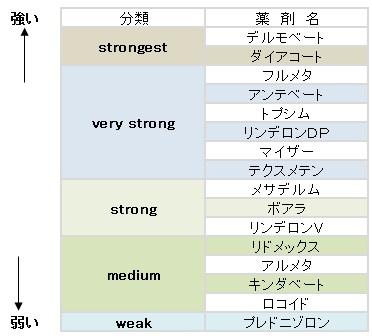 ステロイドランク表